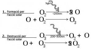 Formació d'ozó